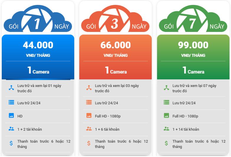 Giá Cloud của FPT Camera Bắc Giang